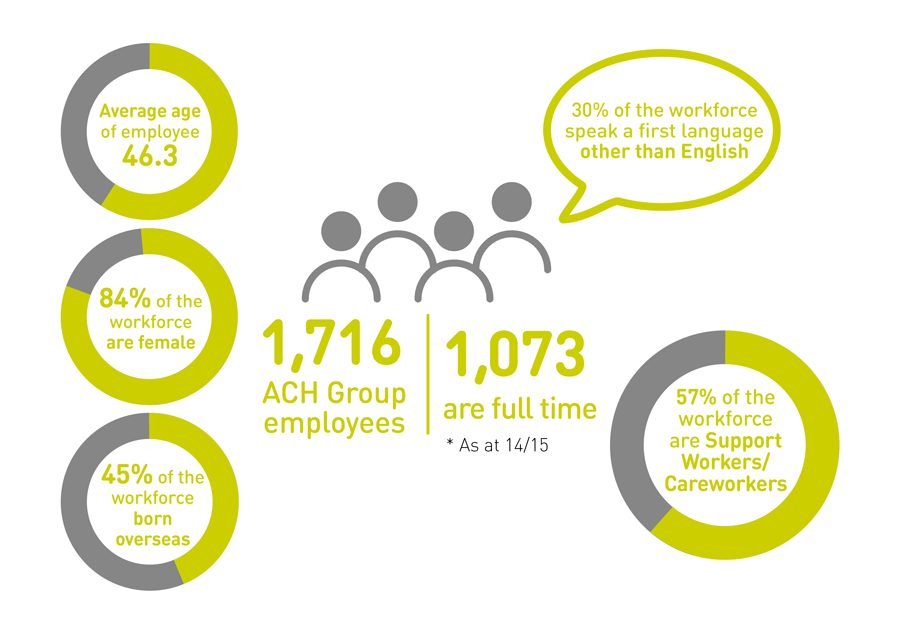 ach-group-our-people