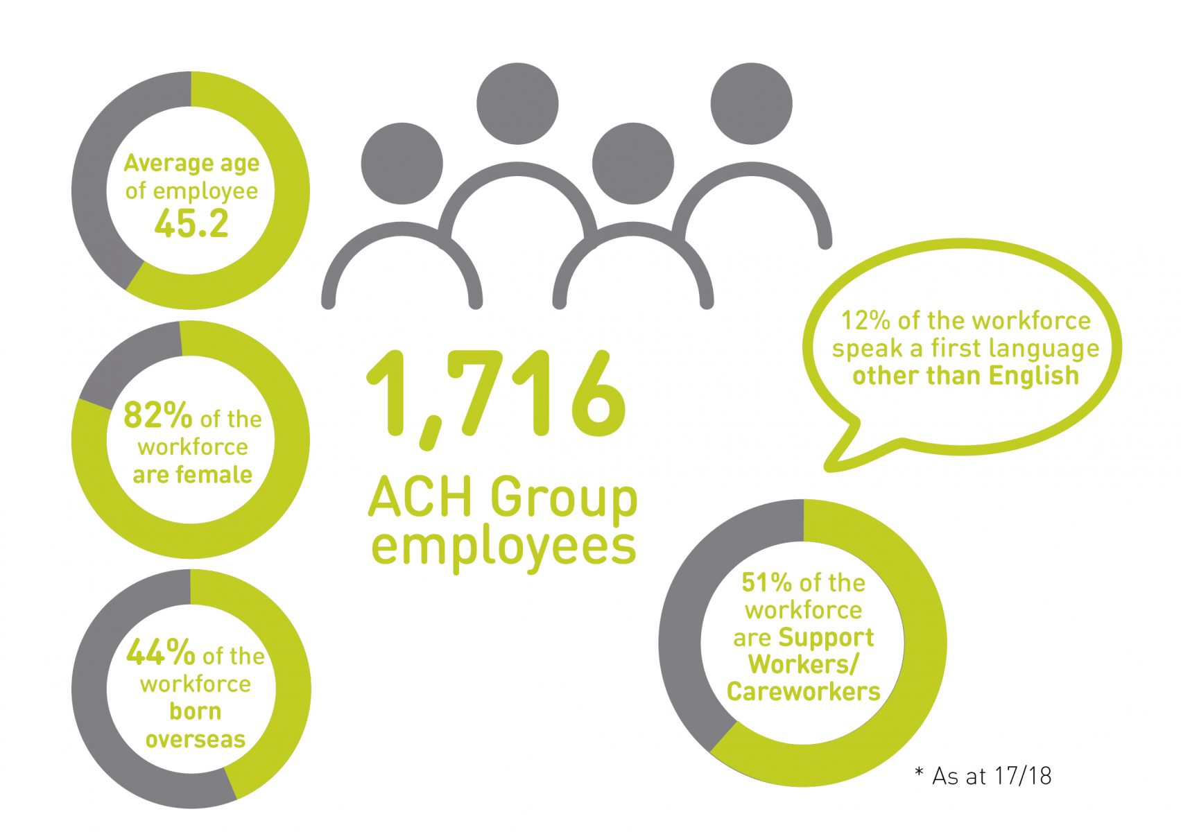 ach group employee statistic graphic